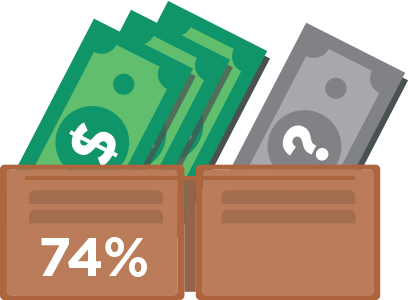 74 percent of patients are able to pay out-of-pocket costs