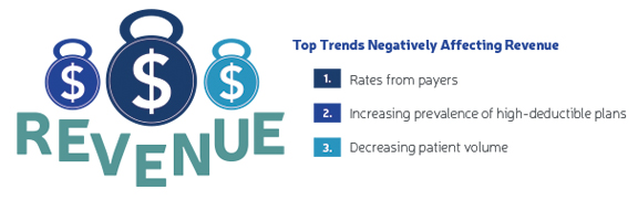Top Trends Negatively Affecting Revenue